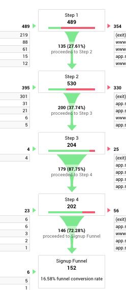 funnel visualization report