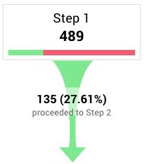 Google analytics conversion funnel step 1